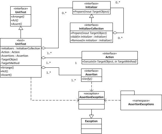 Unit Testing domain